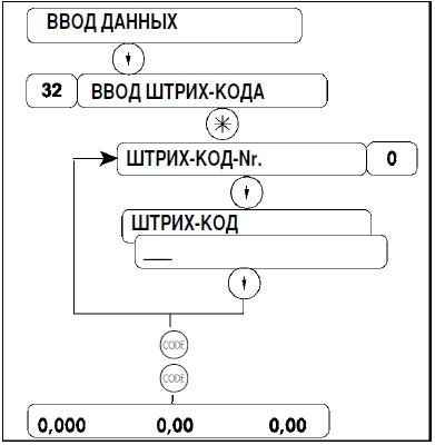 Блок схема меню занесения