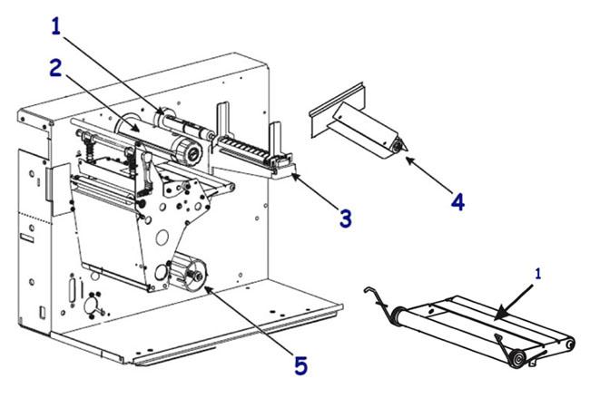 Валы риббона и этикетки для принтера Zebra 220 XiIII Plus